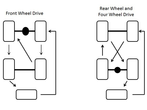 Five-Wheel-Rotation