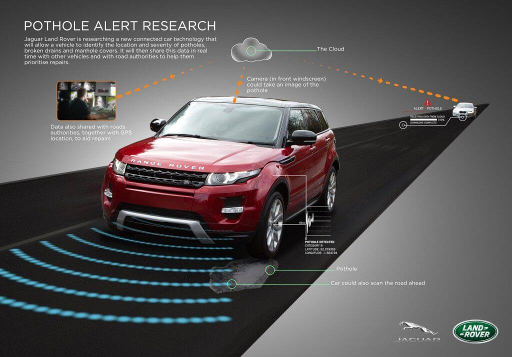 Jaguar Land Rover developing a pothole alert system-MagnaRide