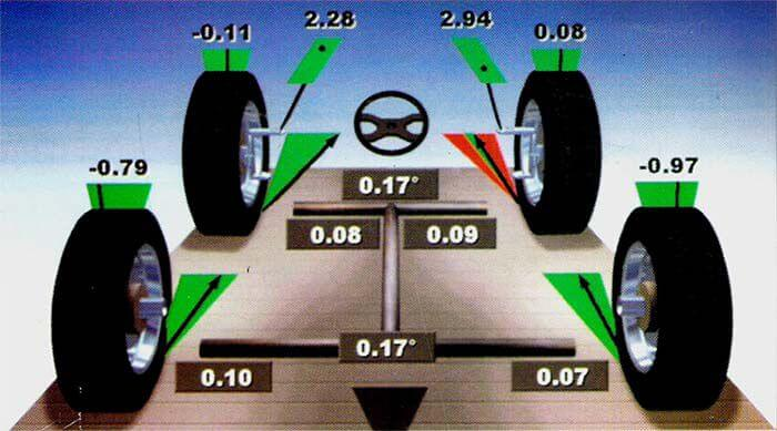 alignment-wheel