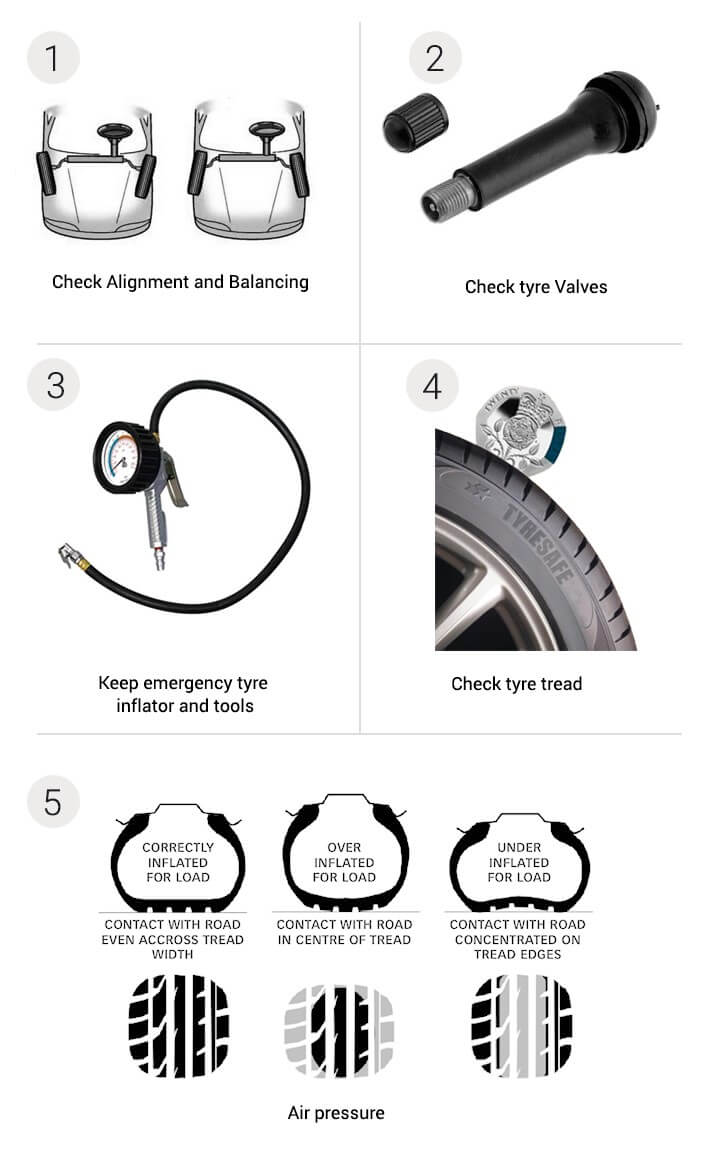 Monsoon roadtrip tyre checklist