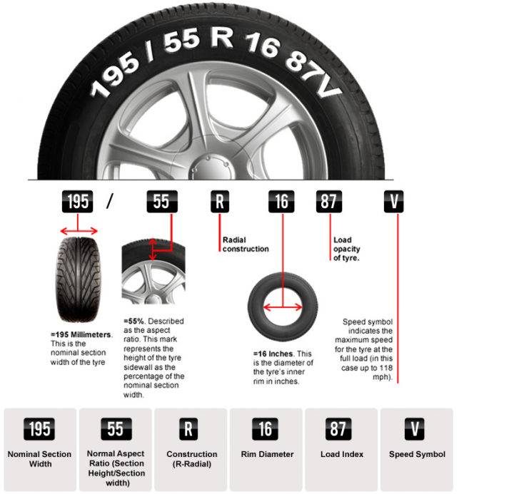 Size of the tyre